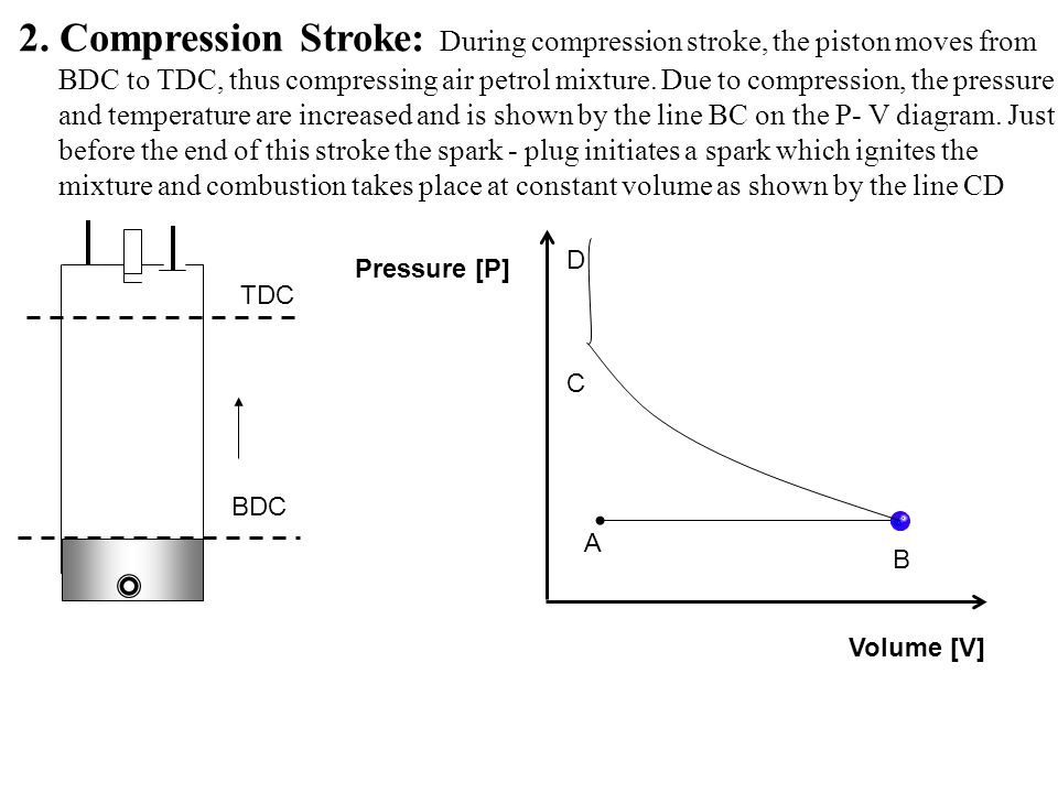 2. Compression Stroke: During compression stroke, the piston moves from BDC to TDC, thus compressing air petrol mixture. Due to compression, the pressure and temperature are increased and is shown by the line BC on the P- V diagram. Just before the end of this stroke the spark - plug initiates a spark which ignites the mixture and combustion takes place at constant volume as shown by the line CD
