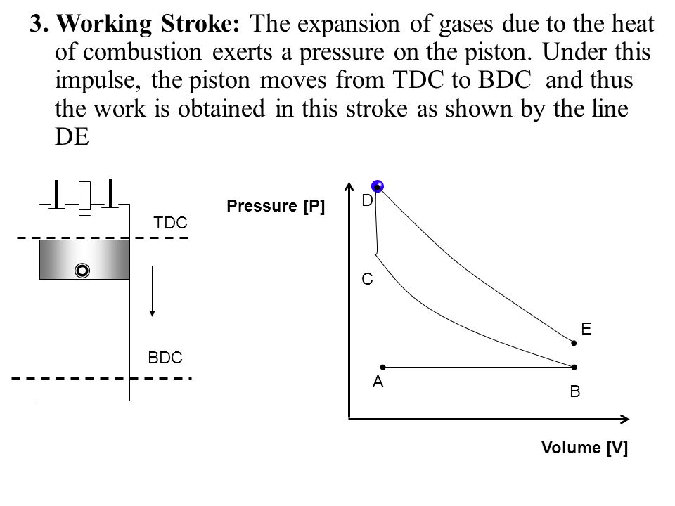 3. Working Stroke: The expansion of gases due to the heat of combustion exerts a pressure on the piston. Under this impulse, the piston moves from TDC to BDC and thus the work is obtained in this stroke as shown by the line DE