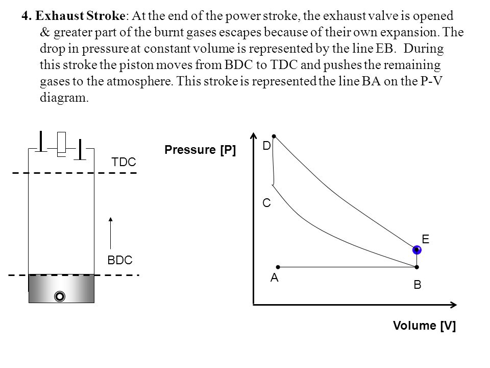 4. Exhaust Stroke: At the end of the power stroke, the exhaust valve is opened & greater part of the burnt gases escapes because of their own expansion. The drop in pressure at constant volume is represented by the line EB. During this stroke the piston moves from BDC to TDC and pushes the remaining gases to the atmosphere. This stroke is represented the line BA on the P-V diagram.