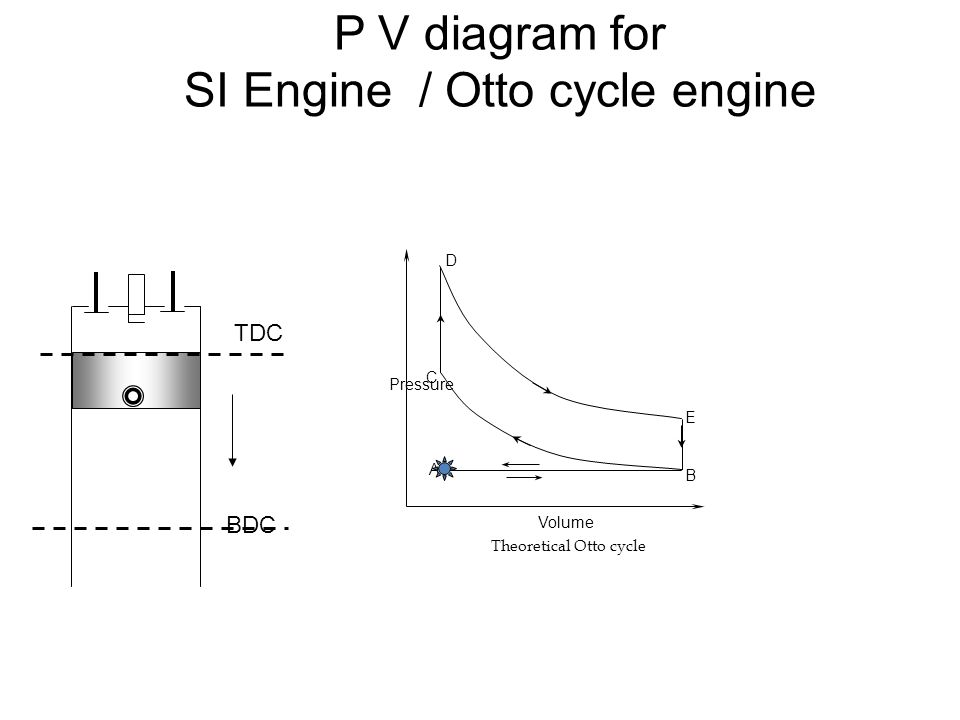 P V diagram for SI Engine / Otto cycle engine