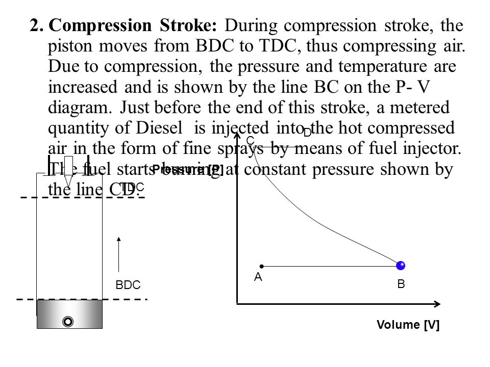2. Compression Stroke: During compression stroke, the piston moves from BDC to TDC, thus compressing air. Due to compression, the pressure and temperature are increased and is shown by the line BC on the P- V diagram. Just before the end of this stroke, a metered quantity of Diesel is injected into the hot compressed air in the form of fine sprays by means of fuel injector. The fuel starts burning at constant pressure shown by the line CD.