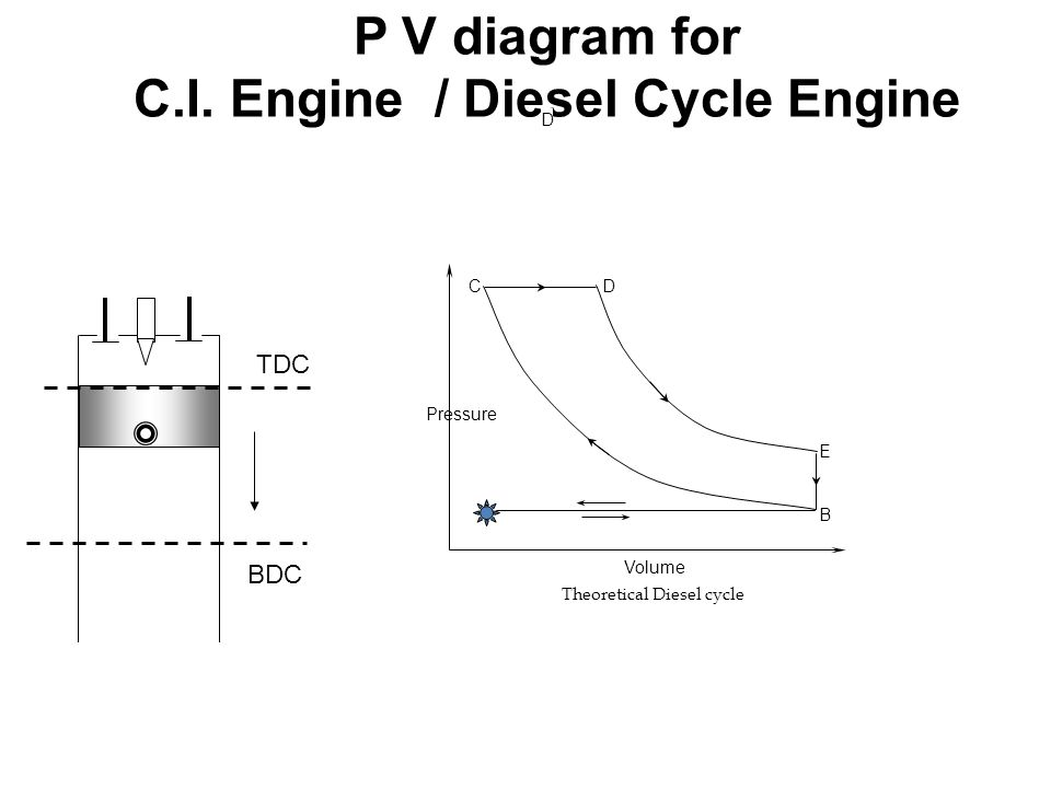 P V diagram for C.I. Engine / Diesel Cycle Engine