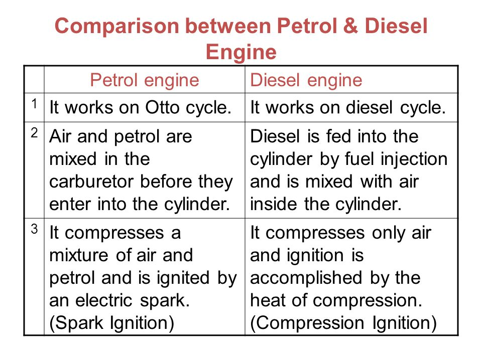 Comparison between Petrol & Diesel Engine