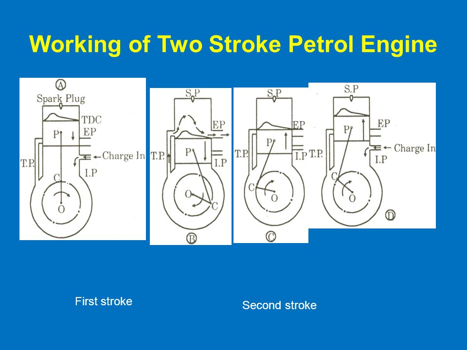 Working of Two Stroke Petrol Engine
