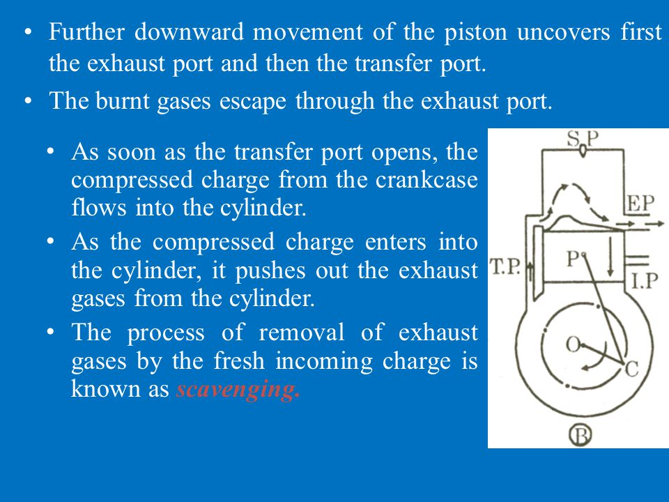 Further downward movement of the piston uncovers first the exhaust port and then the transfer port.