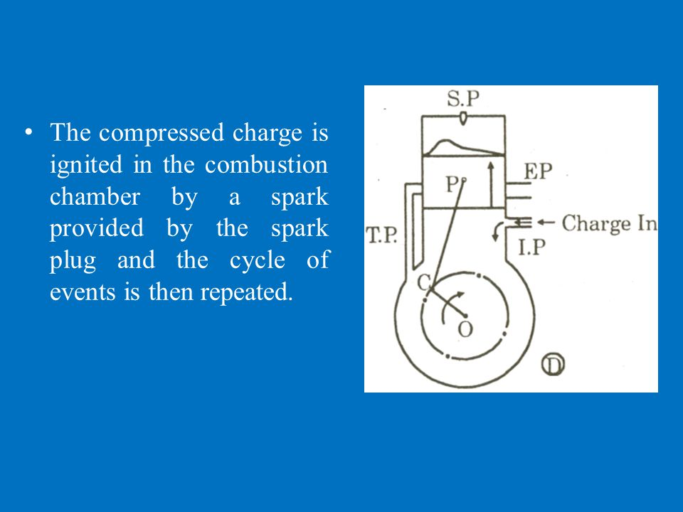 The compressed charge is ignited in the combustion chamber by a spark provided by the spark plug and the cycle of events is then repeated.