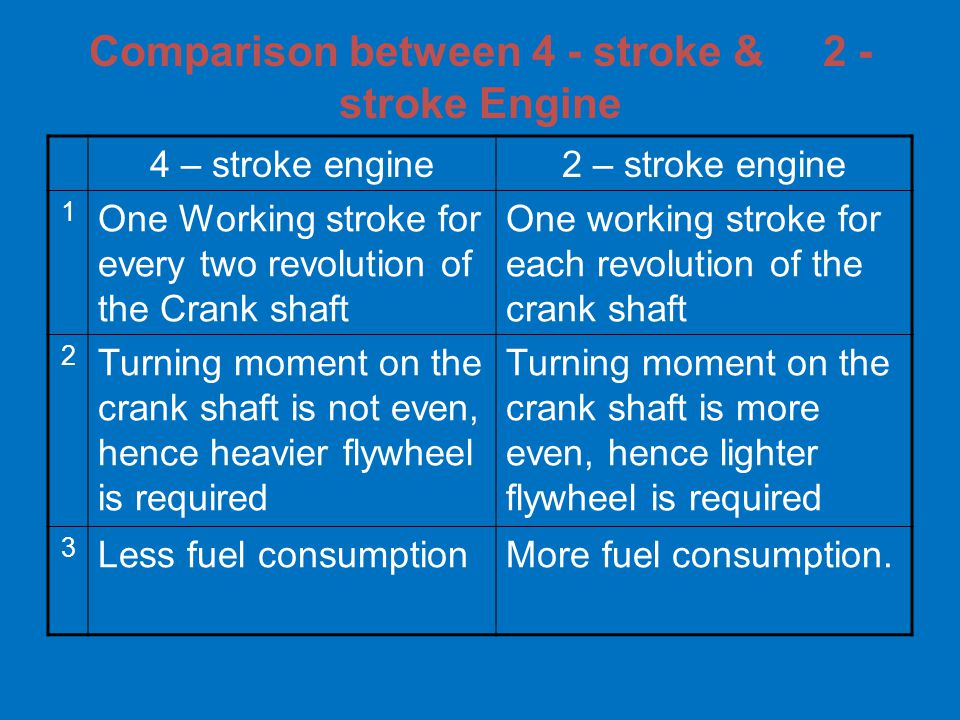 Comparison between 4 - stroke & 2 - stroke Engine