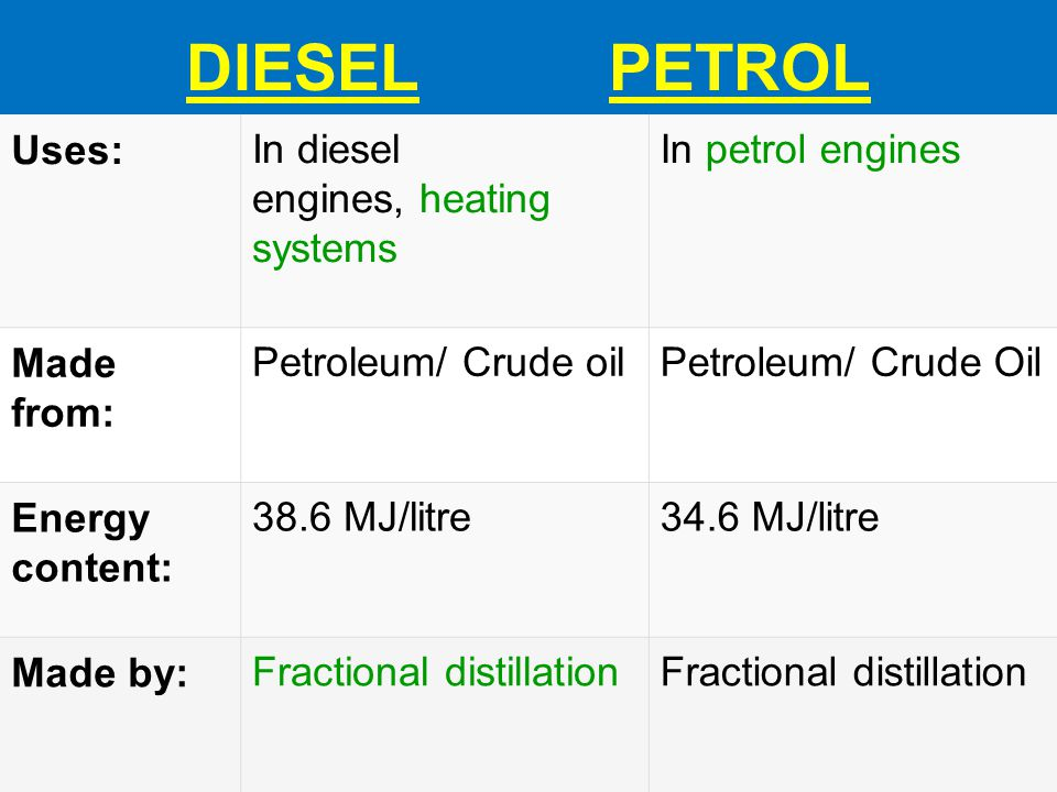 DIESEL PETROL Uses: In diesel engines, heating systems
