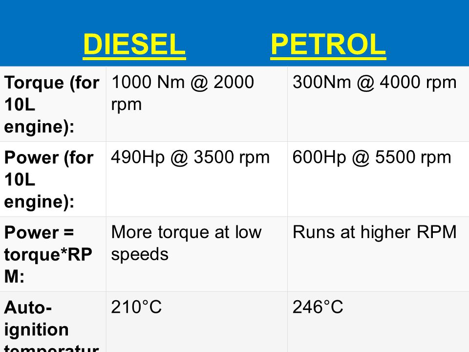 DIESEL PETROL Torque (for 10L engine): 1000 Nm @ 2000 rpm