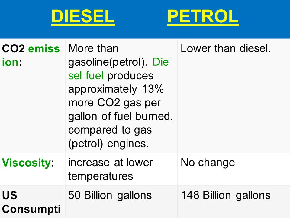 DIESEL PETROL CO2 emission: