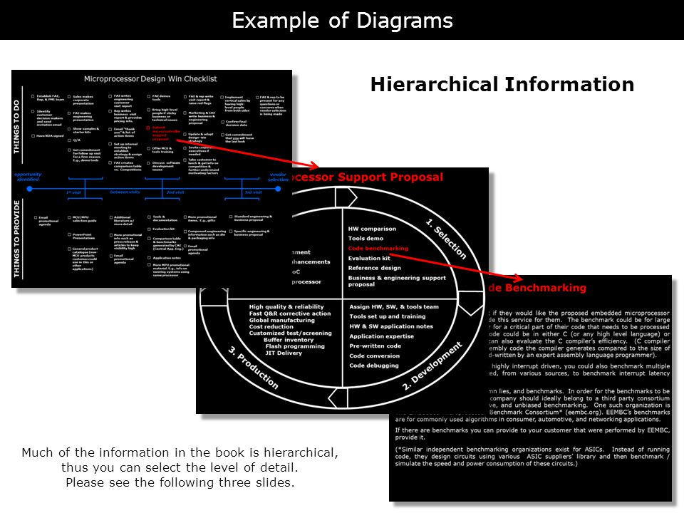 Hierarchical Information