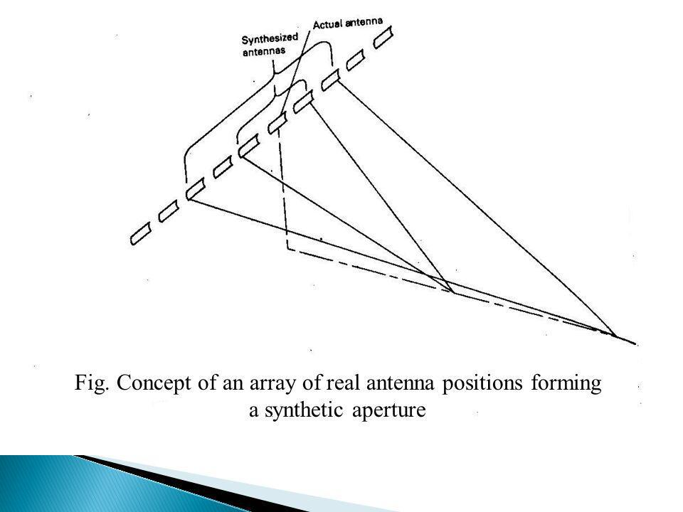 Fig. Concept of an array of real antenna positions forming a synthetic aperture