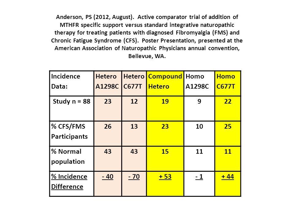 % CFS/FMS Participants 26 13 10 25