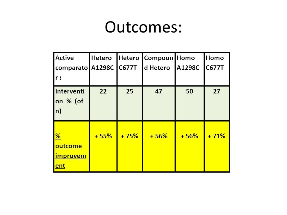 Outcomes: Active comparator : Hetero A1298C Hetero C677T