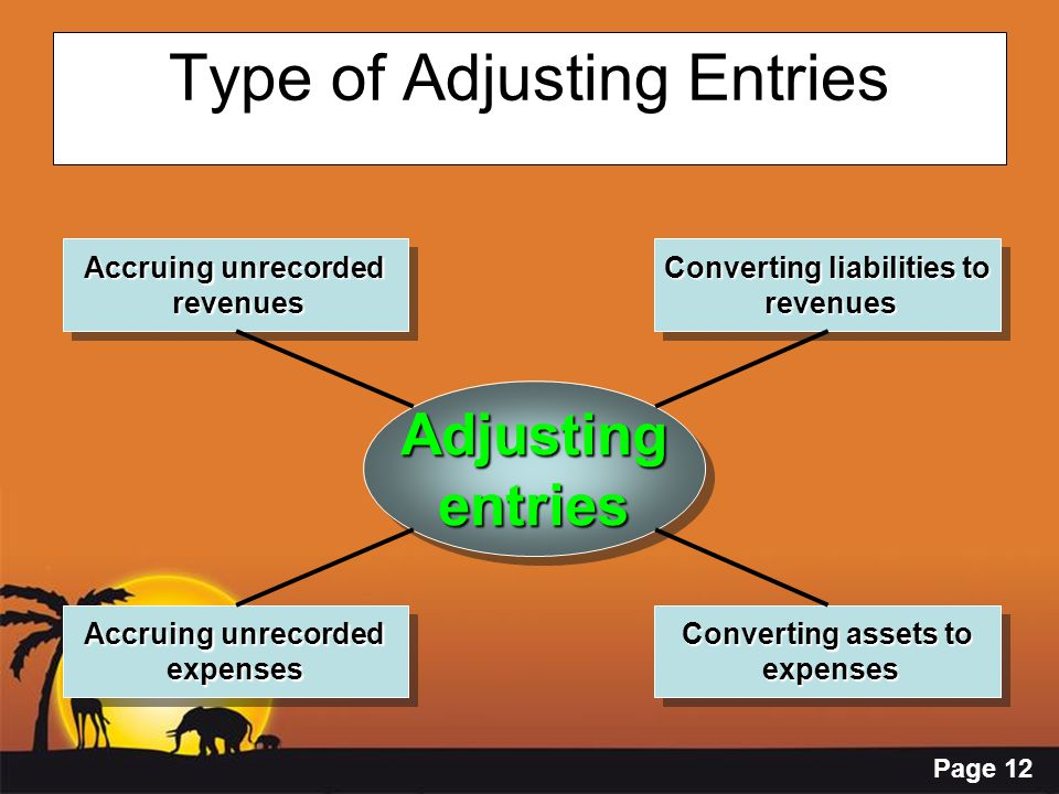 Type of Adjusting Entries