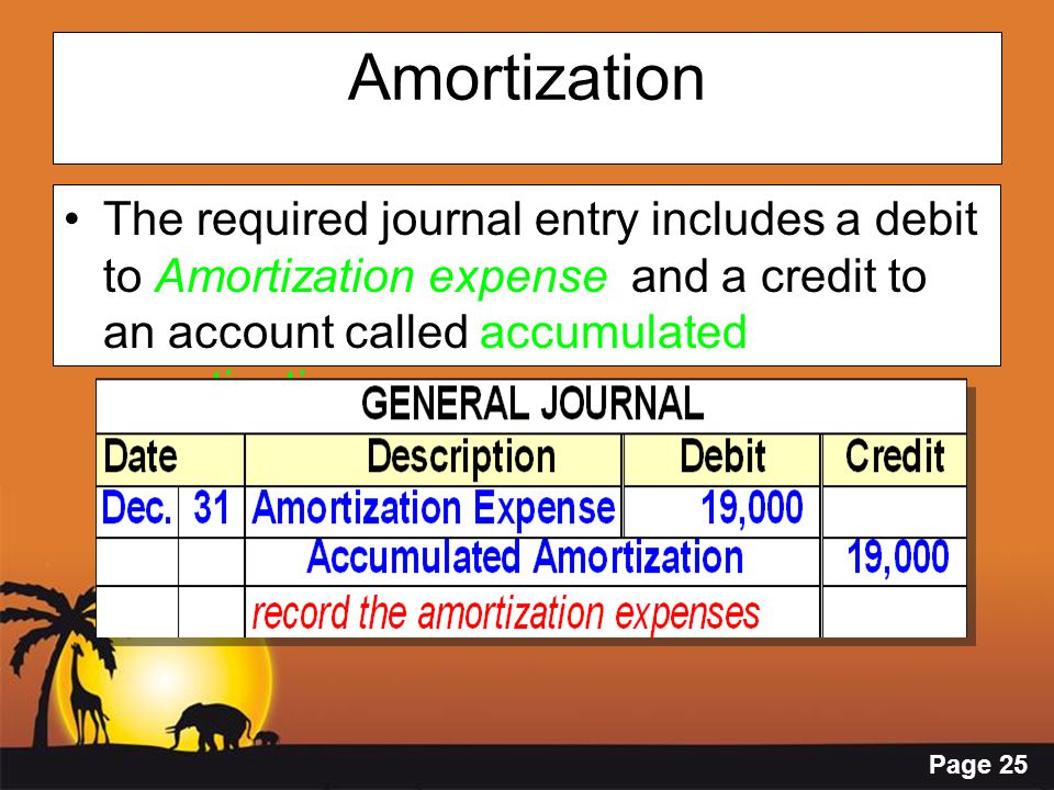 Amortization The required journal entry includes a debit to Amortization expense and a credit to an account called accumulated amortization.