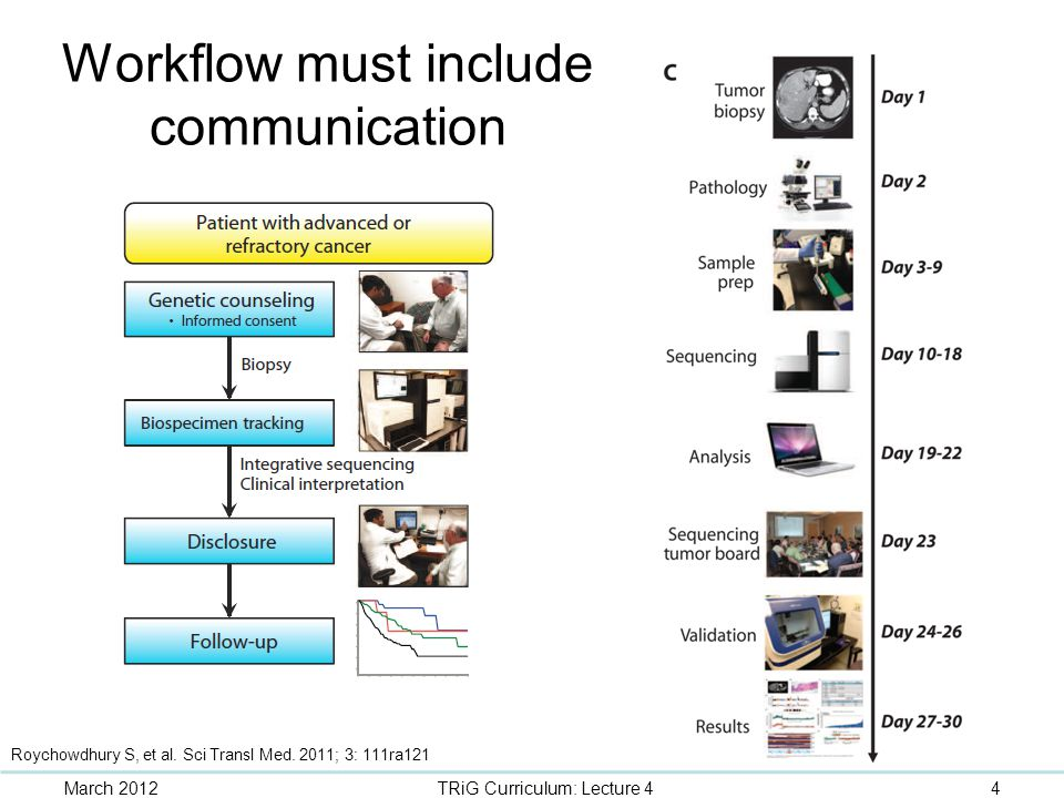 Workflow must include communication