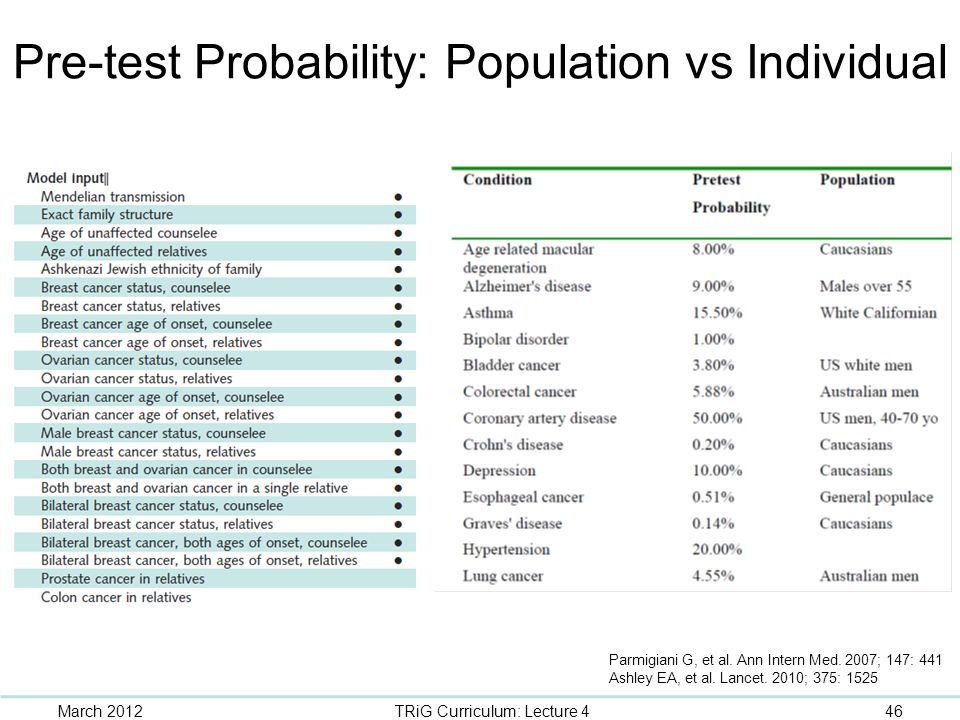 Pre-test Probability: Population vs Individual