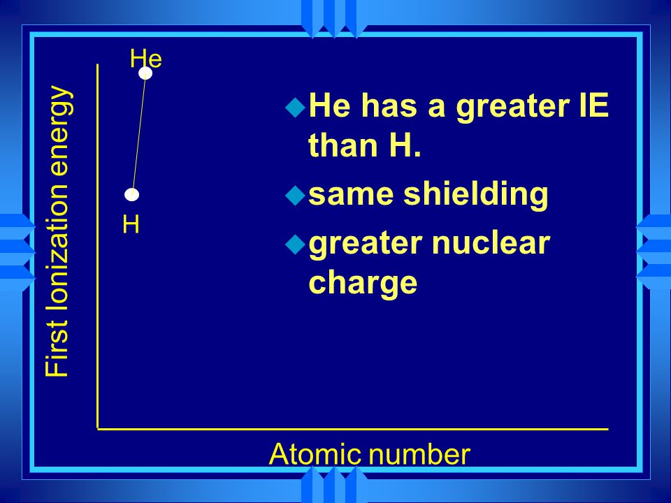 He has a greater IE than H. same shielding greater nuclear charge