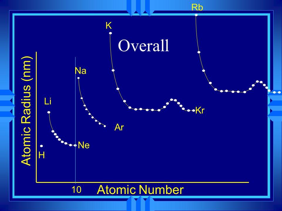 Rb K Overall Na Li Atomic Radius (nm) Kr Ar Ne H 10 Atomic Number