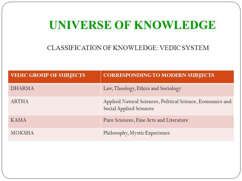CLASSIFICATION OF KNOWLEDGE: VEDIC SYSTEM