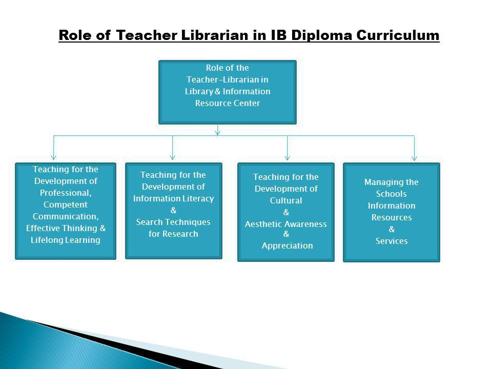 Role of Teacher Librarian in IB Diploma Curriculum