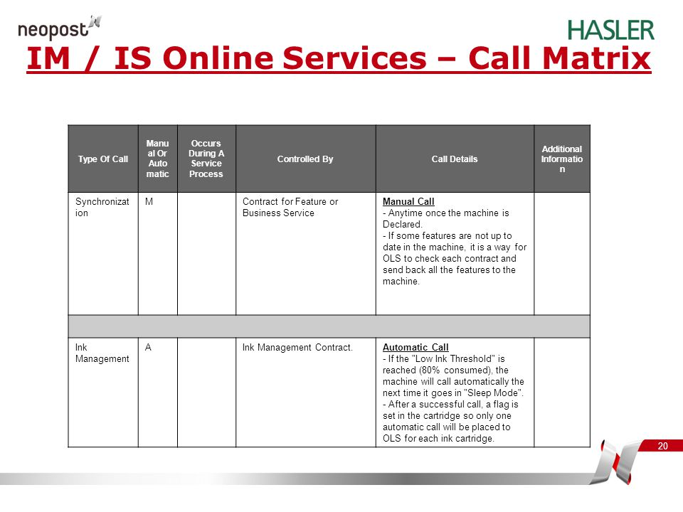 IM / IS Online Services – Call Matrix