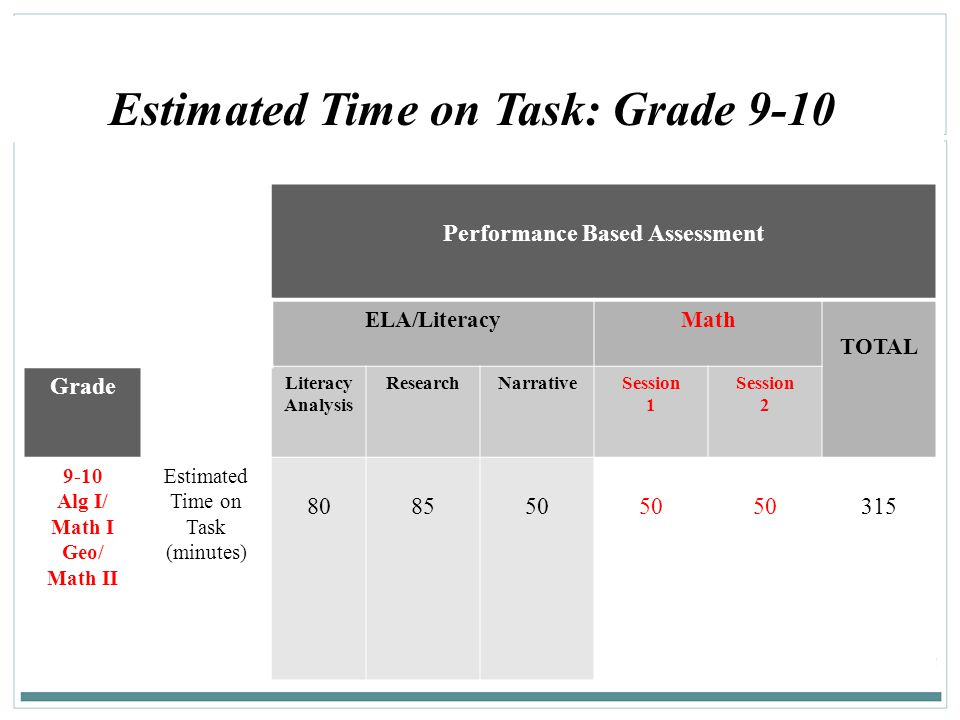 Estimated Time on Task: Grade 9-10 Performance Based Assessment