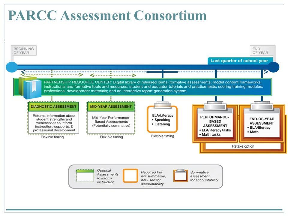 PARCC Assessment Consortium