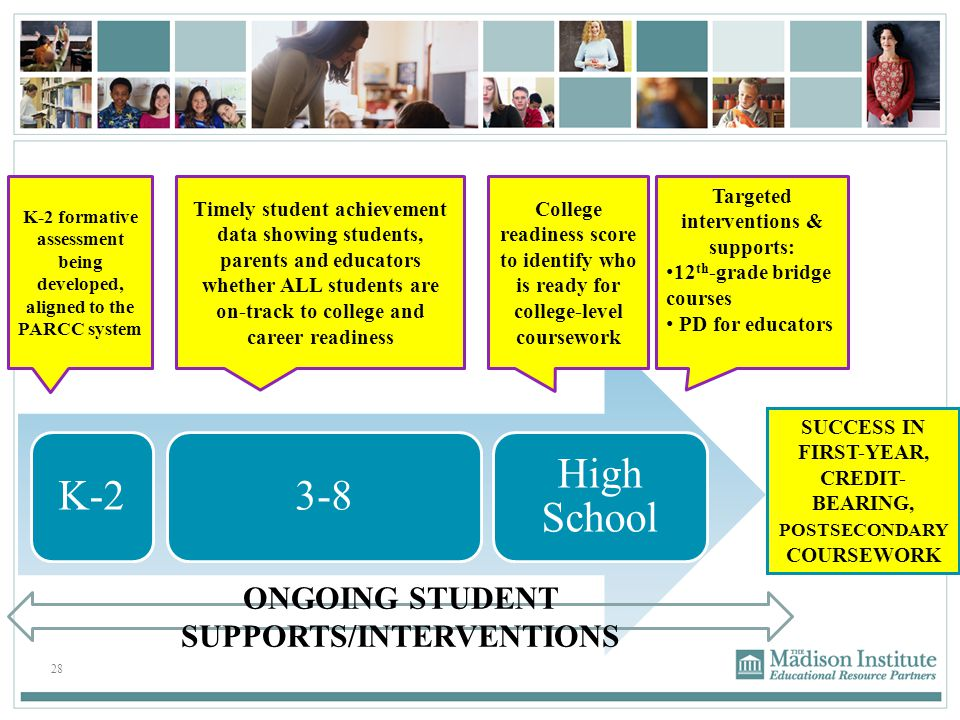 K-2 3-8 High School ONGOING STUDENT SUPPORTS/INTERVENTIONS