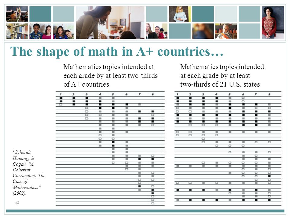 The shape of math in A+ countries…