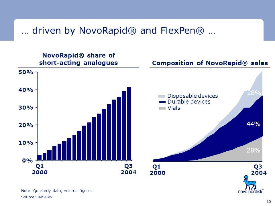 … driven by NovoRapid® and FlexPen® …