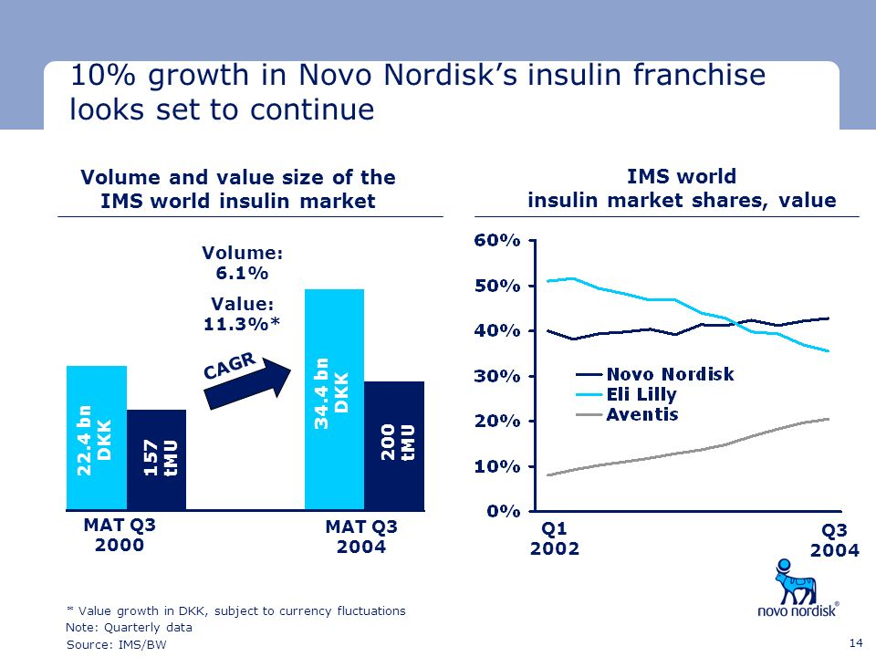 10% growth in Novo Nordisk's insulin franchise looks set to continue