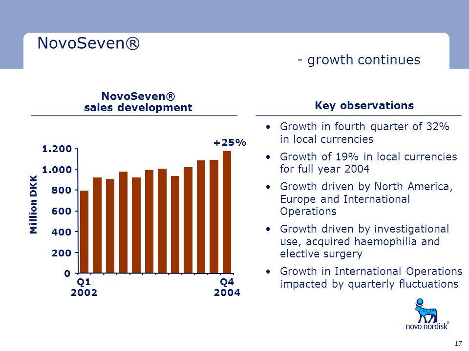 NovoSeven® sales development