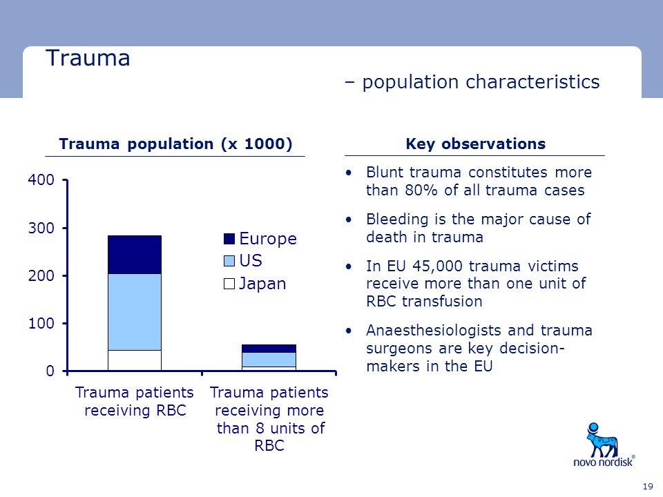 Trauma – population characteristics