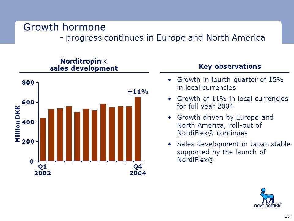Norditropin® sales development