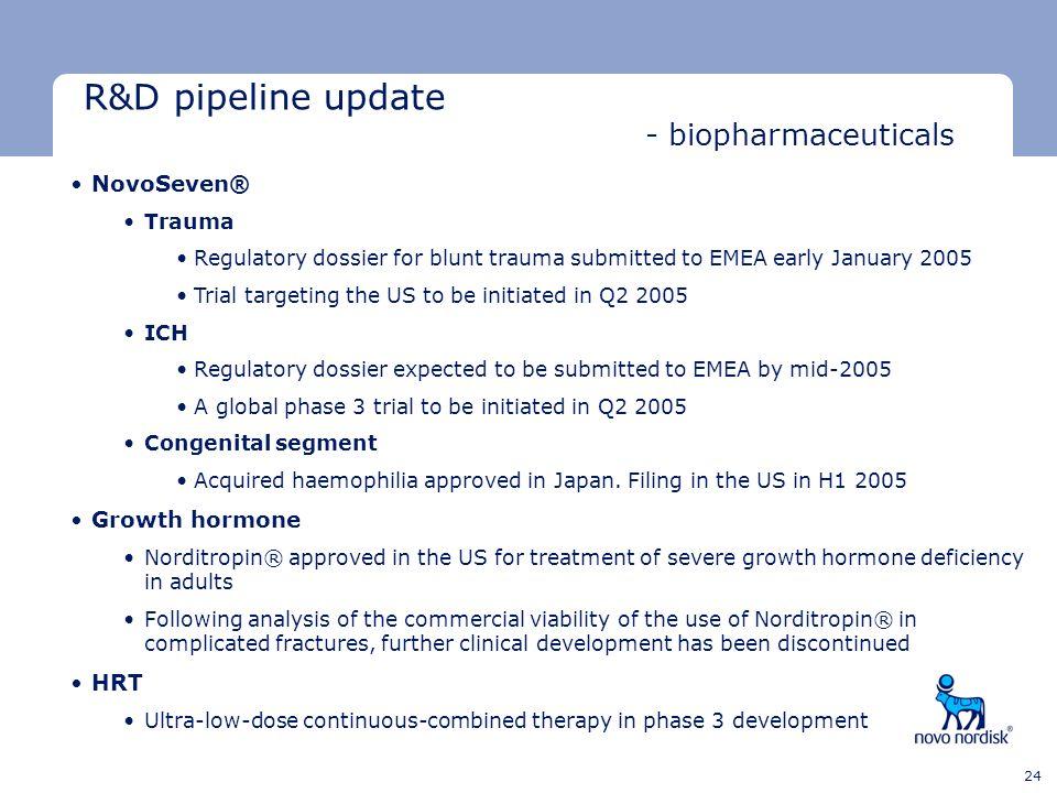 R&D pipeline update - biopharmaceuticals