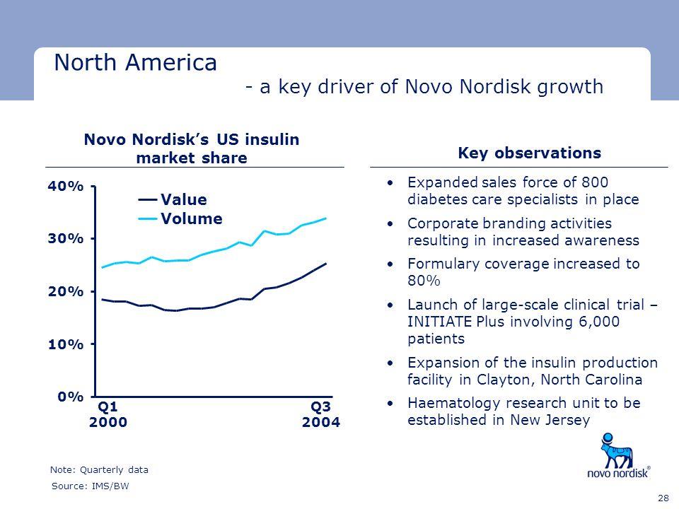 Novo Nordisk's US insulin market share