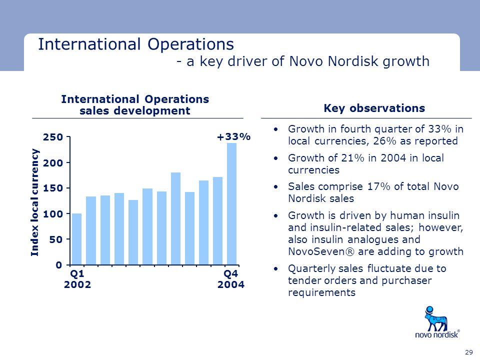 International Operations sales development