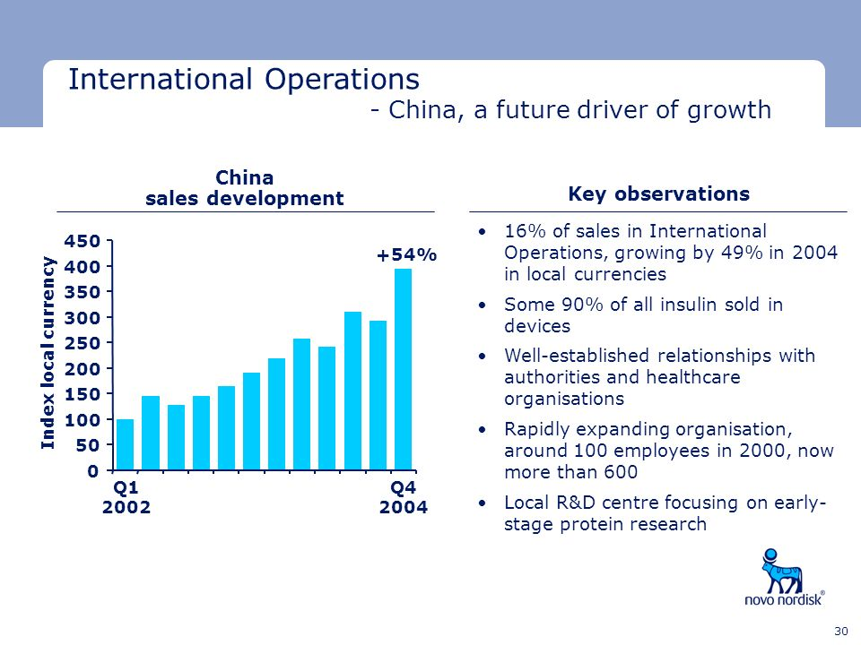 China sales development