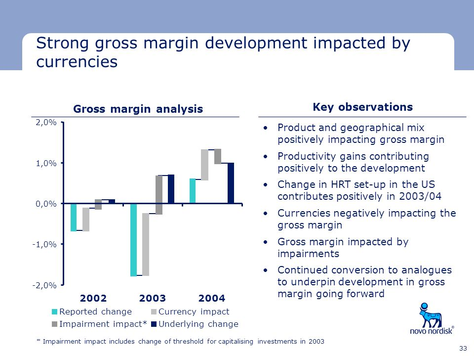 Strong gross margin development impacted by currencies