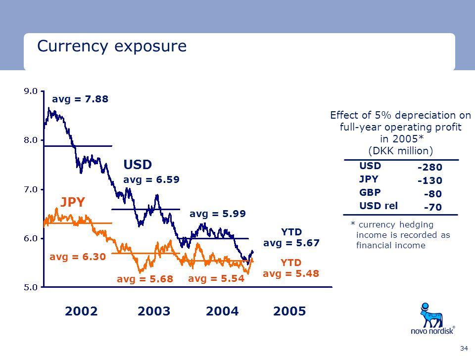 Currency exposure USD JPY 2002 2003 2004 2005