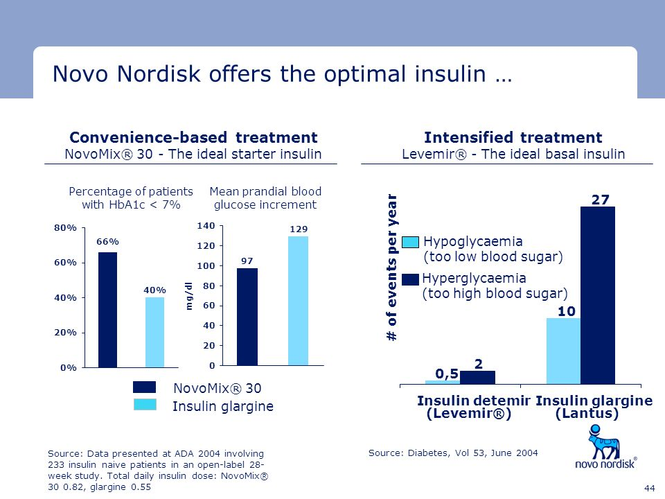 Novo Nordisk offers the optimal insulin …