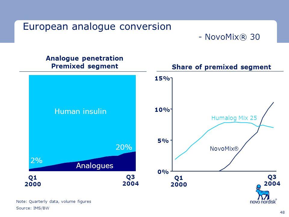 Analogue penetration Premixed segment