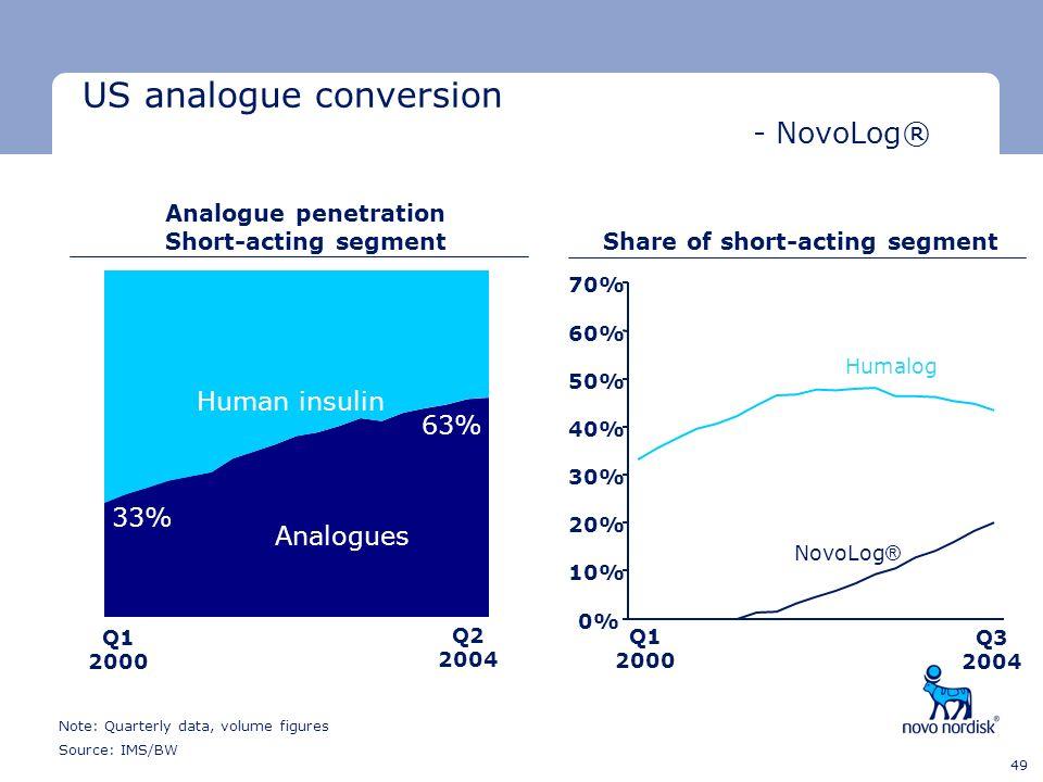 Analogue penetration Short-acting segment