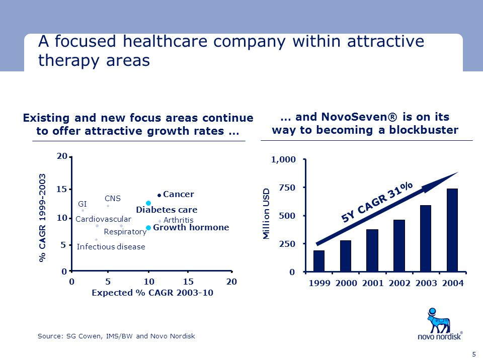 … and NovoSeven® is on its way to becoming a blockbuster