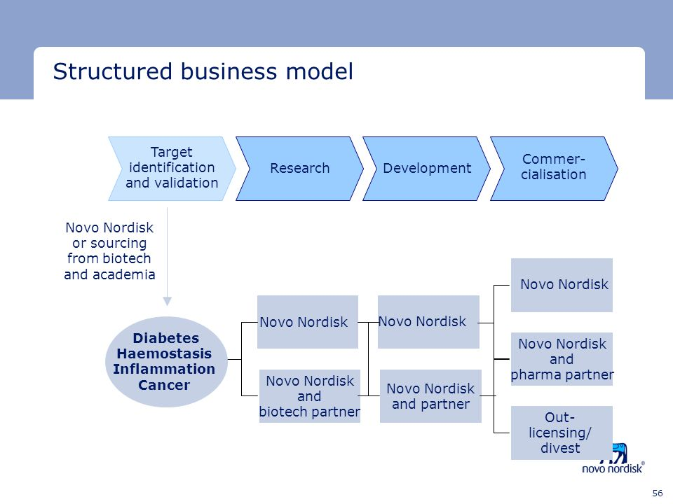 Structured business model