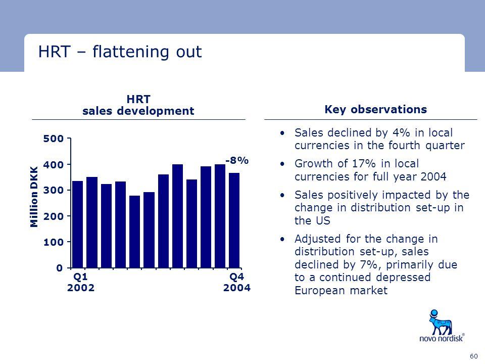HRT – flattening out HRT sales development Key observations