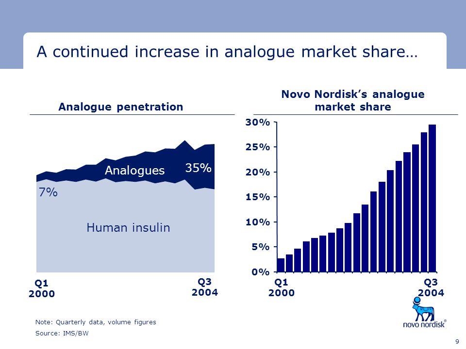 Novo Nordisk's analogue market share