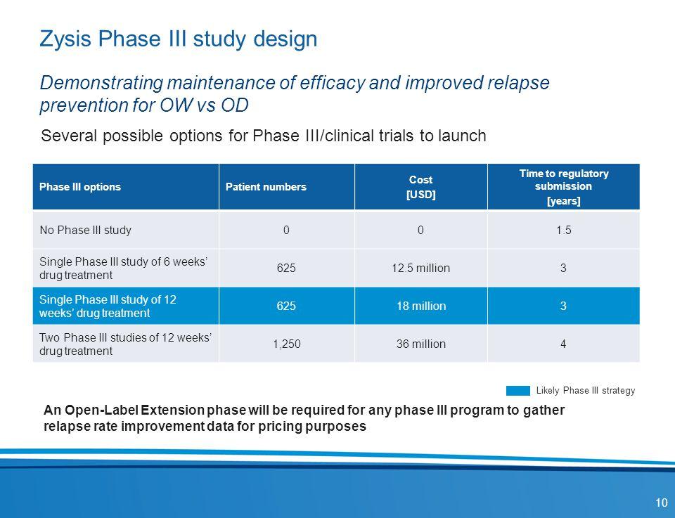 Zysis Phase III study design